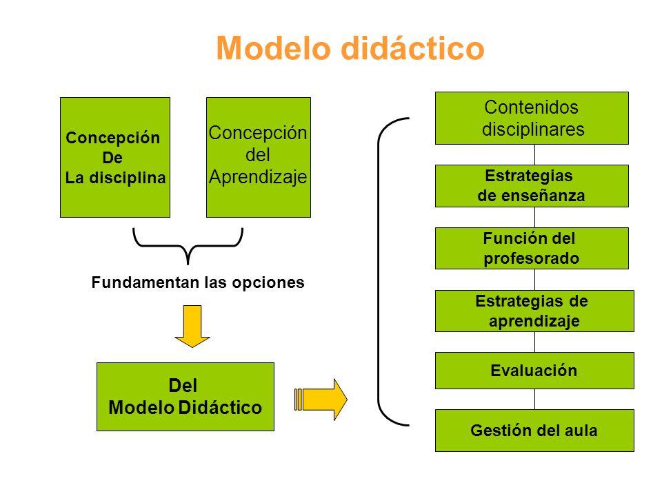 Modelo didáctico Fundamentan las opciones Concepción De La disciplina Del Modelo Didáctico Contenidos disciplinares Estrategias de enseñanza Función d