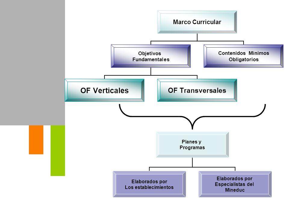 Marco Curricular Objetivos Fundamentales OF VerticalesOF Transversales Contenidos Mínimos Obligatorios Planes y Programas Elaborados por Los estableci