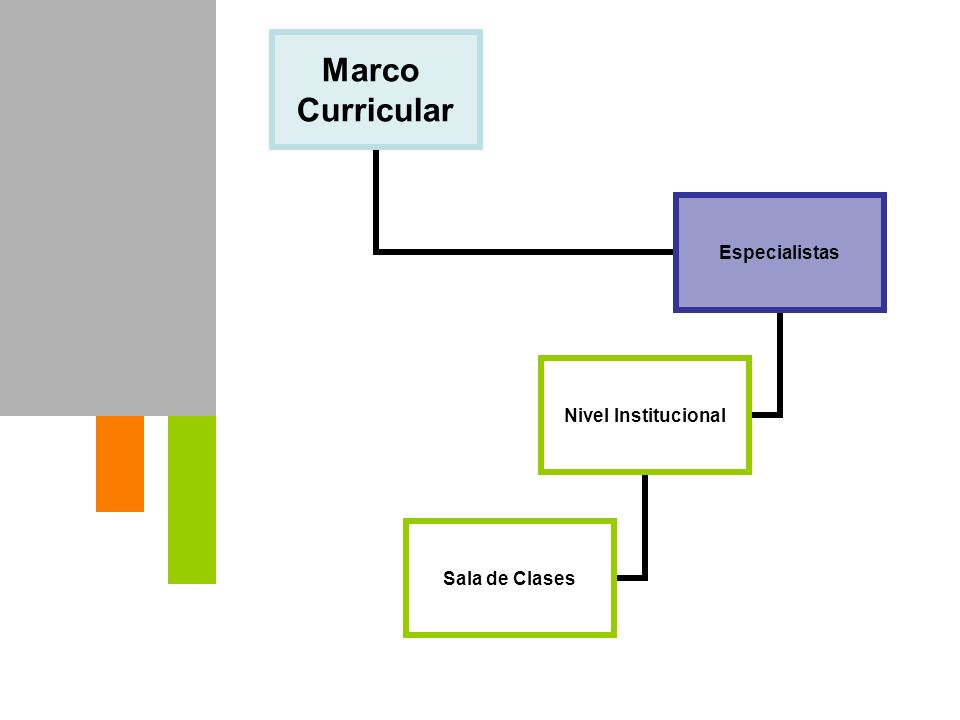 Marco Curricular Especialistas Nivel Institucional Sala de Clases