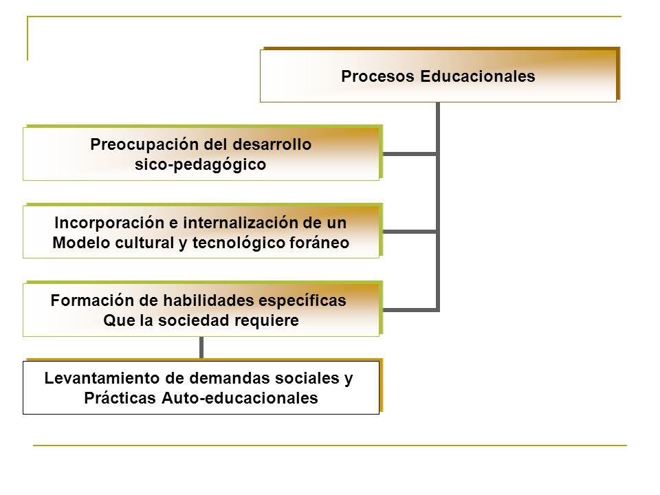 Procesos Educacionales Preocupación del desarrollo sico-pedagógico Incorporación e internalización de un Modelo cultural y tecnológico foráneo Formación de habilidades específicas Que la sociedad requiere Levantamiento de demandas sociales y Prácticas Auto- educacionales