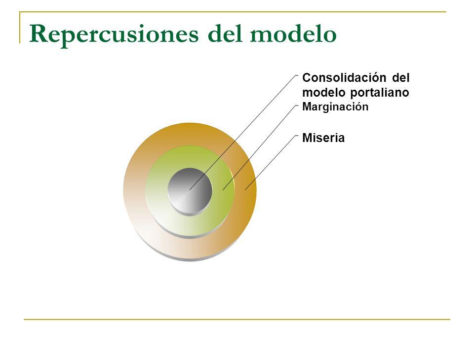 Repercusiones del modelo Consolidación del modelo portaliano Marginación Miseria