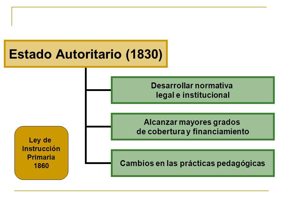 Estado Autoritario (1830) Desarrollar normativa legal e institucional Alcanzar mayores grados de cobertura y financiamiento Cambios en las prácticas pedagógicas Ley de Instrucción Primaria 1860