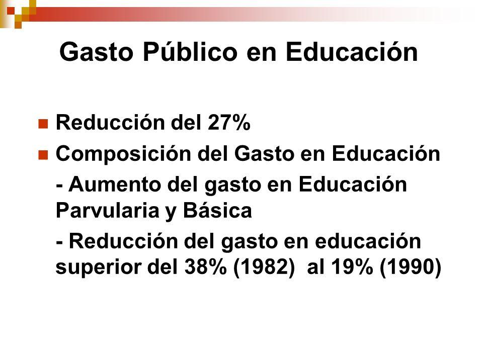 Gasto Público en Educación Reducción del 27% Composición del Gasto en Educación - Aumento del gasto en Educación Parvularia y Básica - Reducción del g