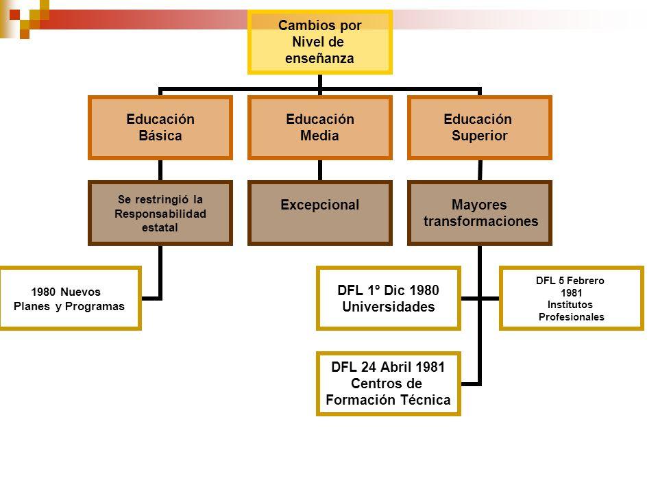 Cambios por Nivel de enseñanza Educación Básica Se restringió la Responsabilidad estatal 1980 Nuevos Planes y Programas Educación Media Excepcional Ed