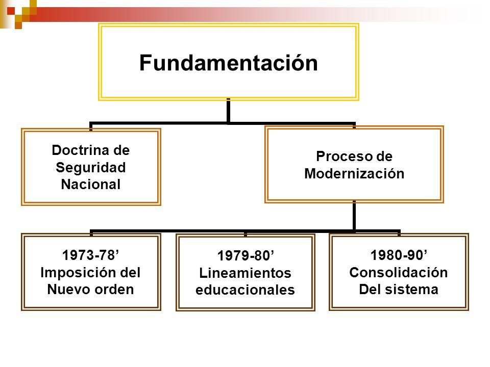 Fundamentación Doctrina de Seguridad Nacional Proceso de Modernización 1973-78 Imposición del Nuevo orden 1979-80 Lineamientos educacionales 1980-90 C