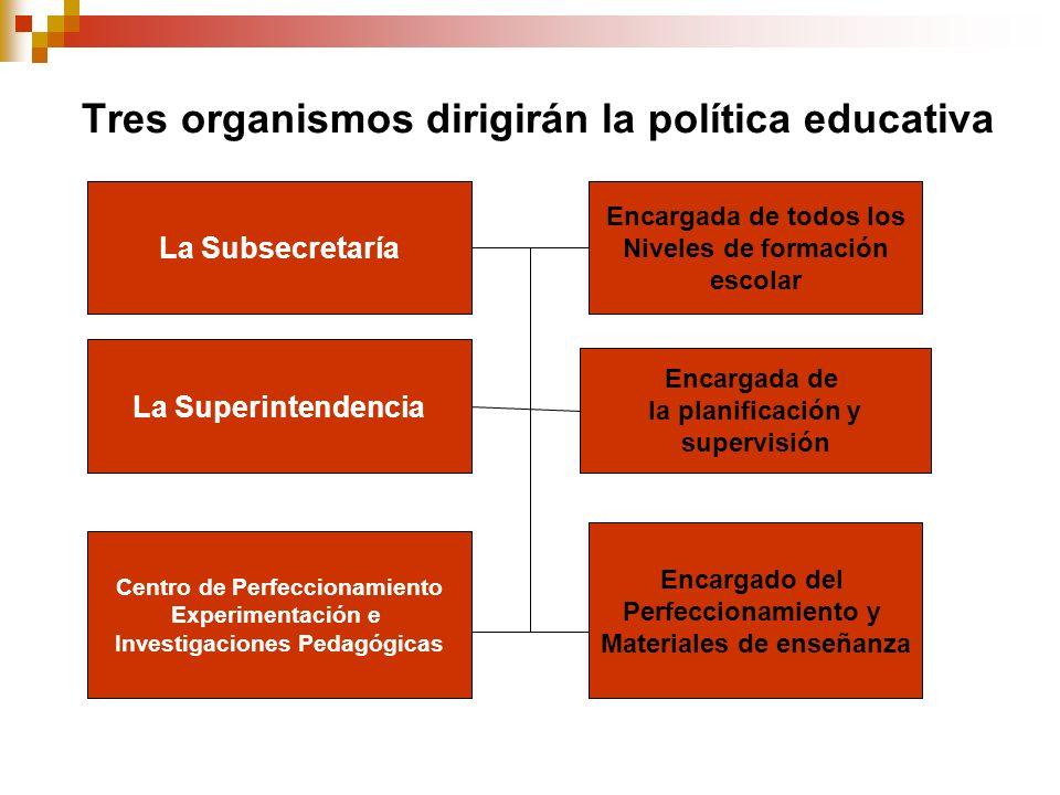 Tres organismos dirigirán la política educativa Encargada de todos los Niveles de formación escolar Encargada de la planificación y supervisión Encarg
