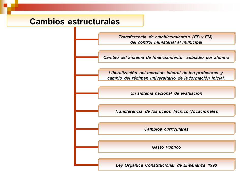 Cambios estructurales Transferencia de establecimientos (EB y EM) del control ministerial al municipal Cambio del sistema de financiamiento: subsidio