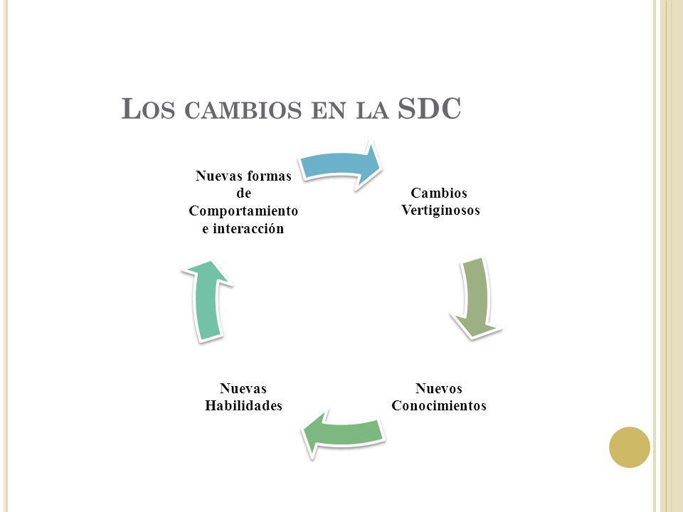 L OS CAMBIOS EN LA SDC Cambios Vertiginosos Nuevos Conocimientos Nuevas Habilidades Nuevas formas de Comportamiento e interacción