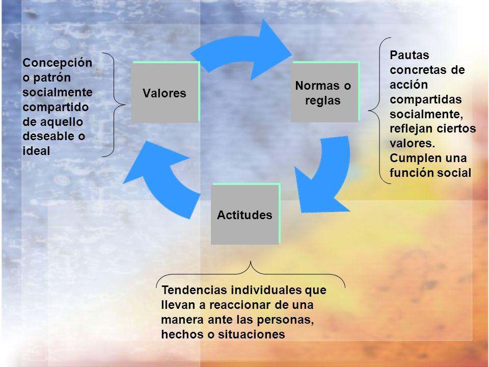 Normas o reglas Actitudes Valores Concepción o patrón socialmente compartido de aquello deseable o ideal Pautas concretas de acción compartidas social