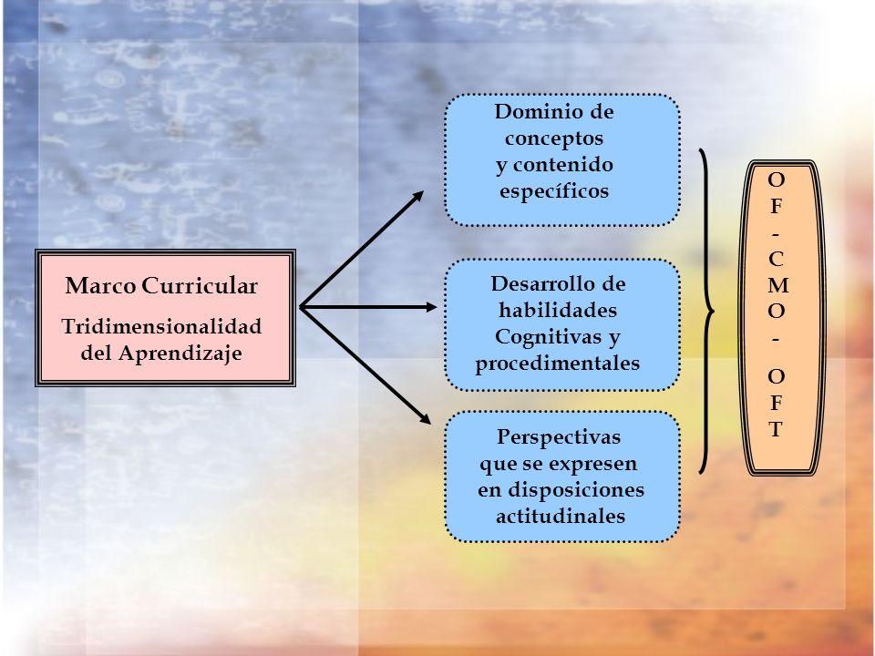 Perspectivas que se expresen en disposiciones actitudinales Marco Curricular Tridimensionalidad del Aprendizaje Dominio de conceptos y contenido espec