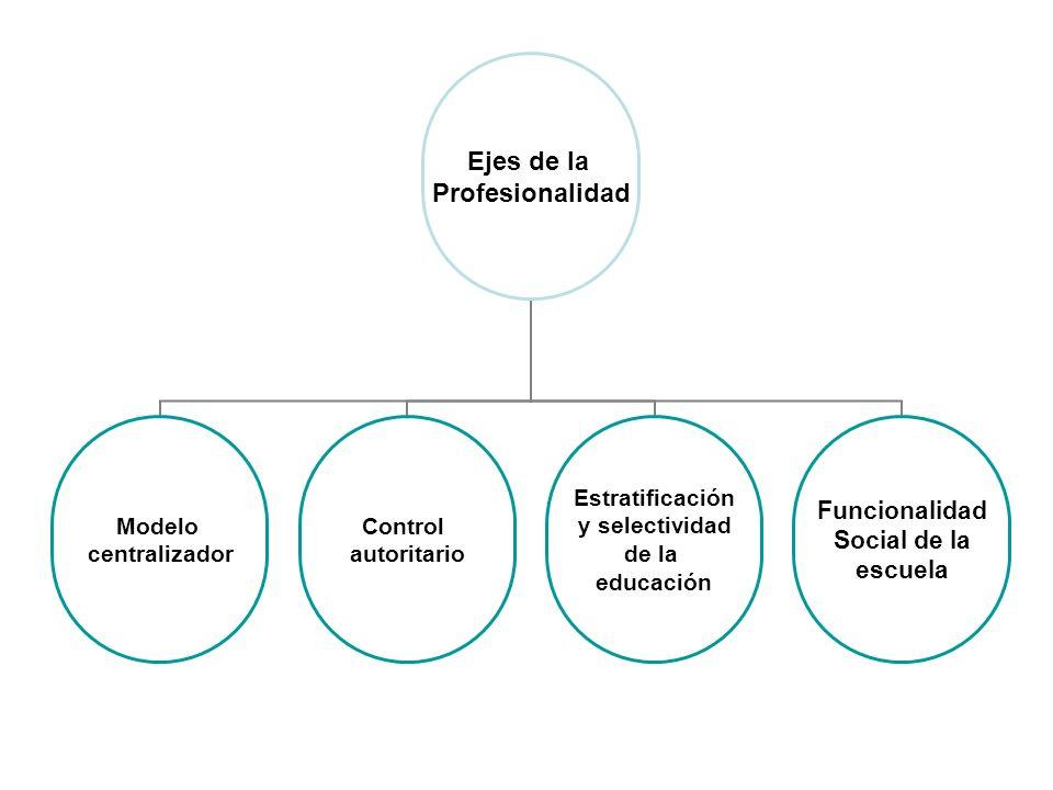 Ejes de la Profesionalidad Modelo centralizador Control autoritario Estratificación y selectividad de la educación Funcionalidad Social de la escuela