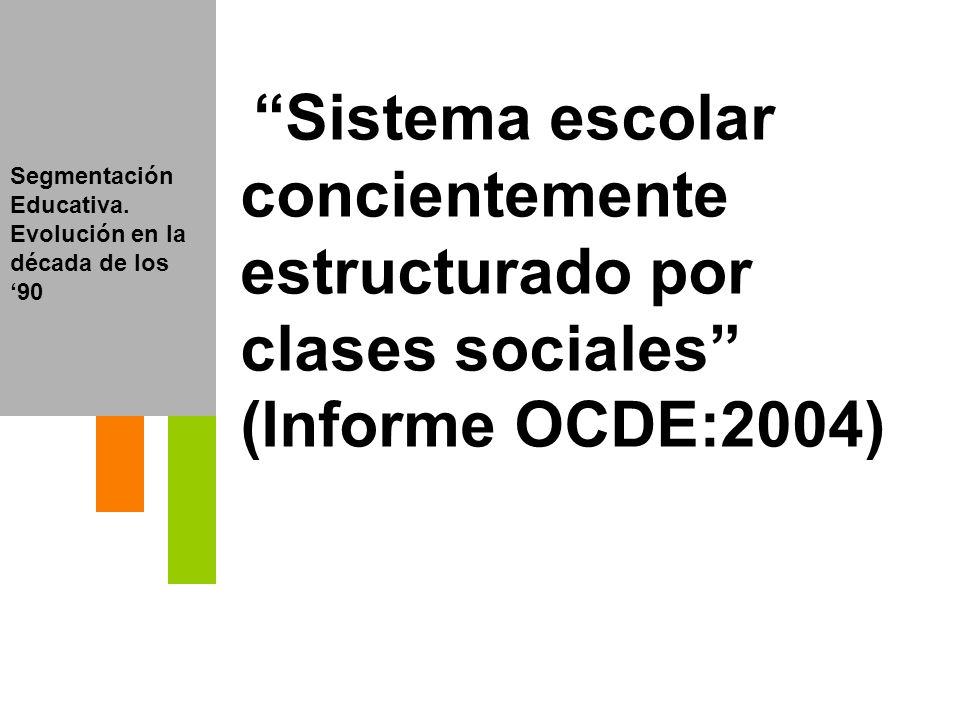 Segmentación Educativa. Evolución en la década de los 90 Sistema escolar concientemente estructurado por clases sociales (Informe OCDE:2004)