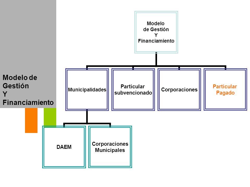 Modelo de Gestión Y Financiamiento Modelo de Gestión Y Financiamiento Municipalidades DAEM Corporaciones Municipales Particular subvencionado Corporac