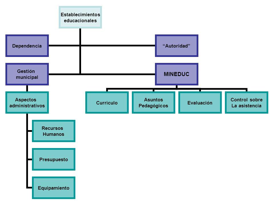 Establecimientos educacionales DependenciaAutoridad Gestión municipal Aspectos administrativos Recursos Humanos Presupuesto Equipamiento MINEDUC Currí