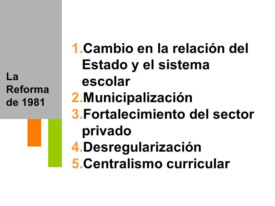 La Reforma de 1981 1.Cambio en la relación del Estado y el sistema escolar 2.Municipalización 3.Fortalecimiento del sector privado 4.Desregularización