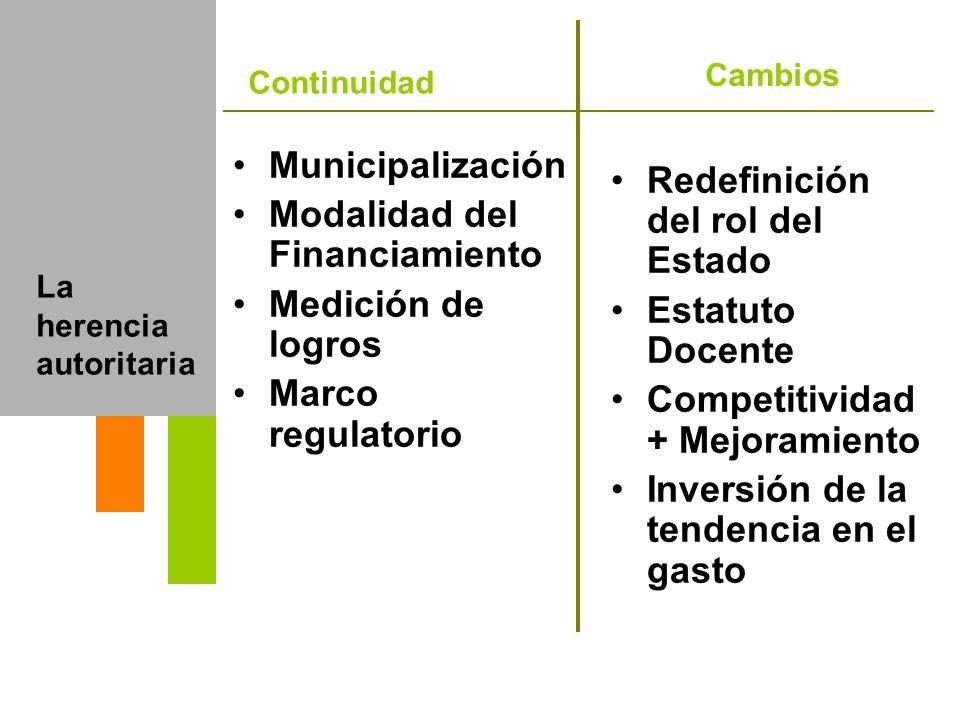 La herencia autoritaria Municipalización Modalidad del Financiamiento Medición de logros Marco regulatorio Redefinición del rol del Estado Estatuto Do