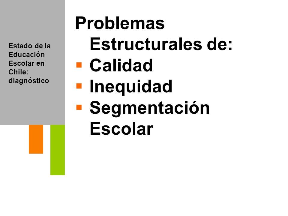Principios del proceso Cobertura Calidad Equidad Escolaridad obligatoria Evaluación del proceso de enseñanza / aprendizaje Principio de discriminación positiva