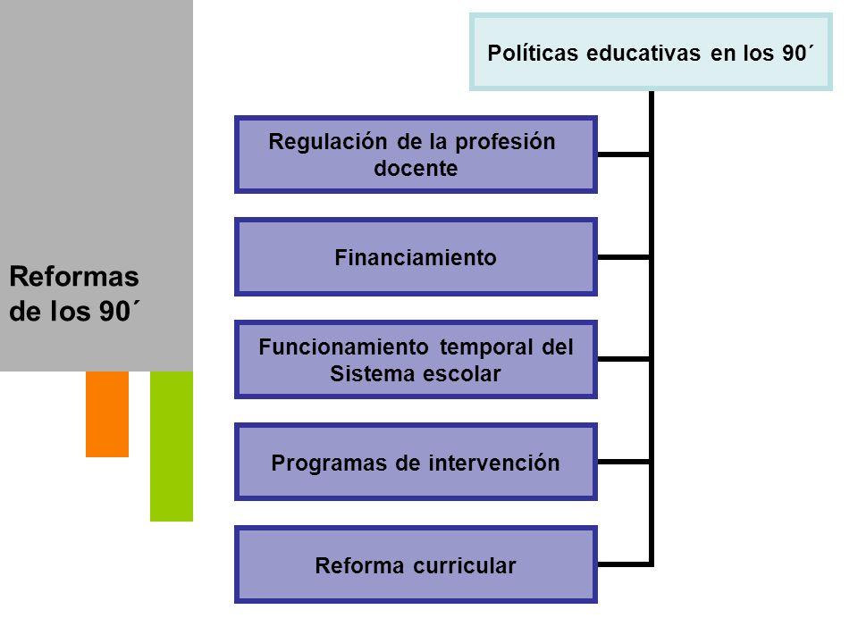 Reformas de los 90´ Políticas educativas en los 90´ Regulación de la profesión docente Financiamiento Funcionamiento temporal del Sistema escolar Prog
