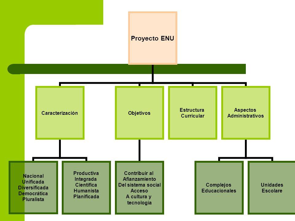 Proyecto ENU Caracterización Nacional Unificada Diversificada Democrática Pluralista Productiva Integrada Científica Humanista Planificada Objetivos C