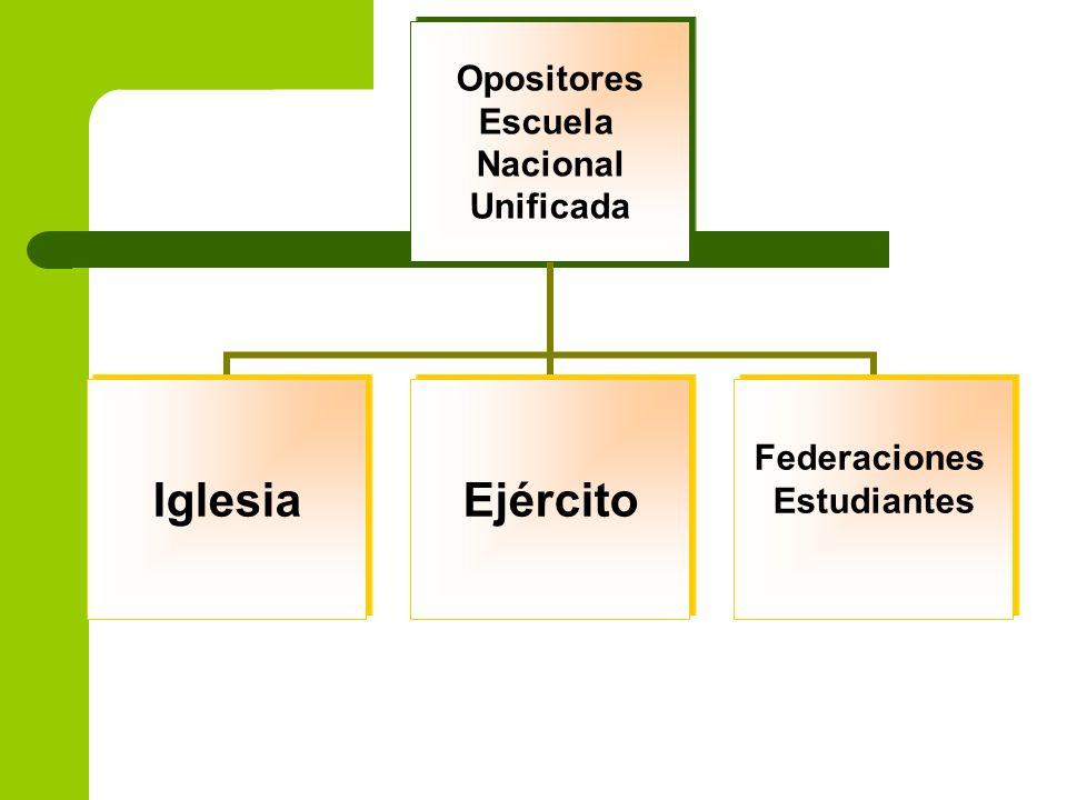 Opositores Escuela Nacional Unificada IglesiaEjército Federaciones Estudiantes