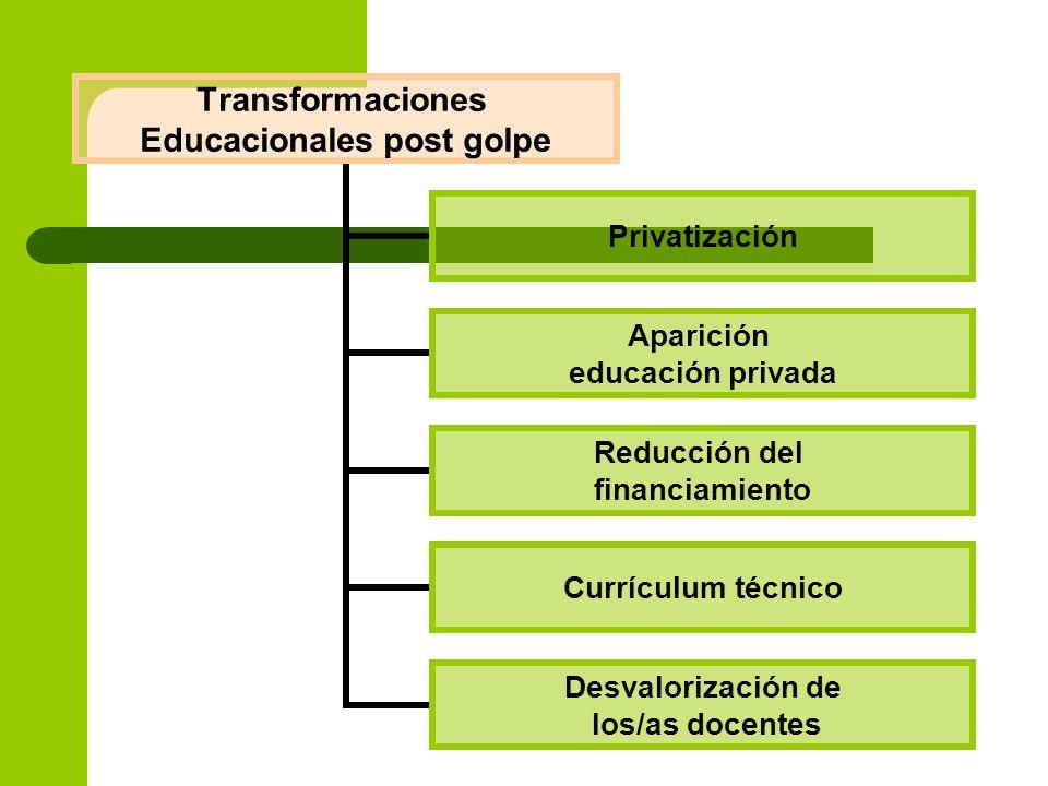 Transformaciones Educacionales post golpe Privatización Aparición educación privada Reducción del financiamiento Currículum técnico Desvalorización de