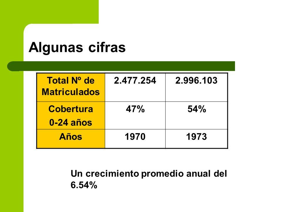 Algunas cifras Total Nº de Matriculados 2.477.2542.996.103 Cobertura 0-24 años 47%54% Años19701973 Un crecimiento promedio anual del 6.54%