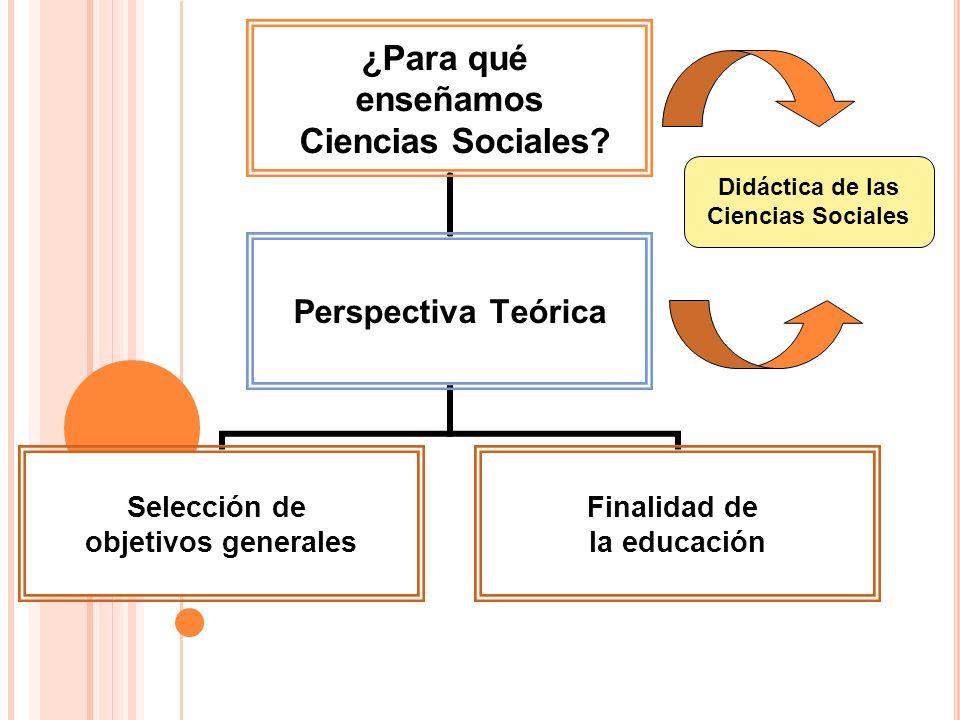 ¿Para qué enseñamos Ciencias Sociales? Perspectiva Teórica Selección de objetivos generales Finalidad de la educación Didáctica de las Ciencias Social
