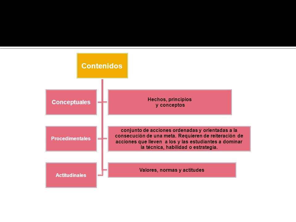Contenidos Conceptuales Hechos, principios y conceptos Procedimentales conjunto de acciones ordenadas y orientadas a la consecución de una meta. Requi
