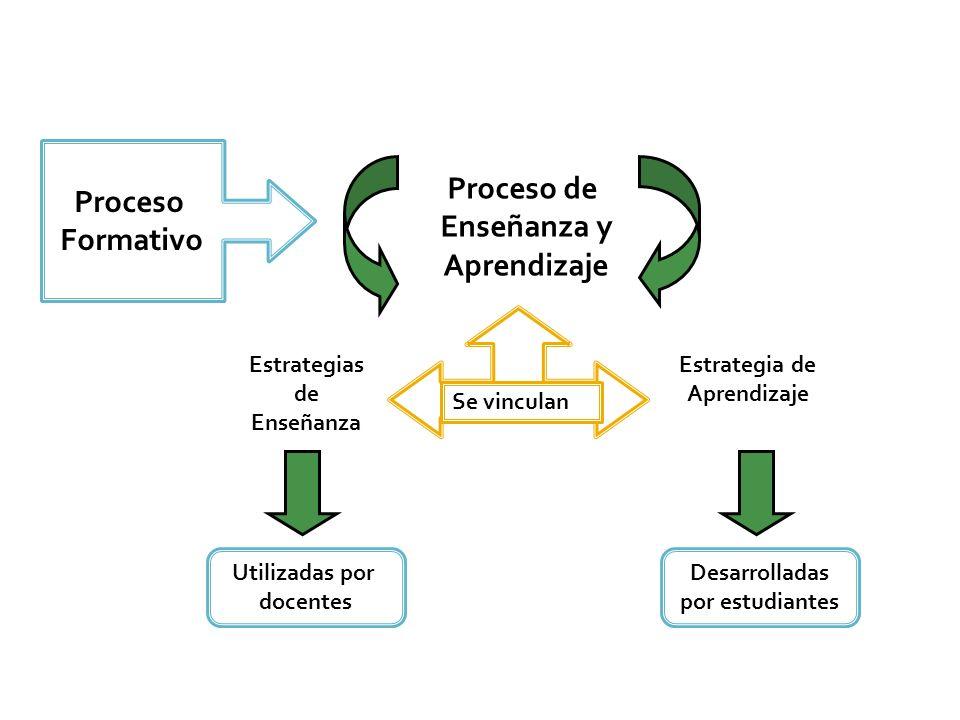 Proceso Formativo Proceso de Enseñanza y Aprendizaje Estrategias de Enseñanza Estrategia de Aprendizaje Se vinculan Utilizadas por docentes Desarrolla