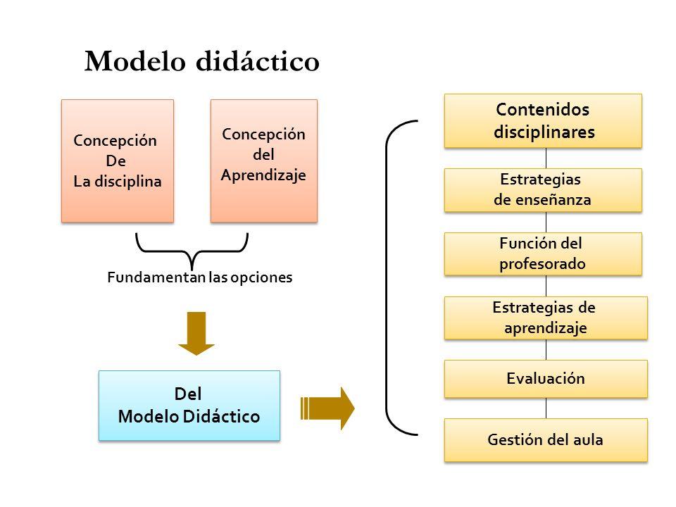 Modelo didáctico Fundamentan las opciones Concepción De La disciplina Concepción De La disciplina Del Modelo Didáctico Del Modelo Didáctico Contenidos