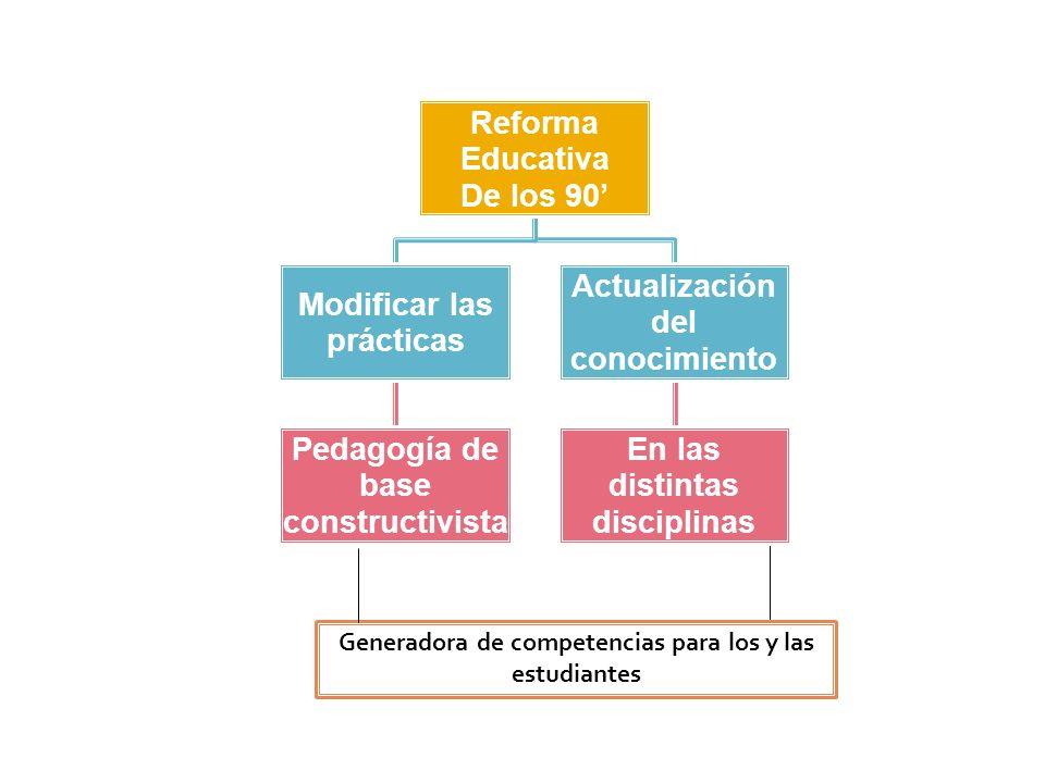 Reforma Educativa De los 90 Modificar las prácticas Pedagogía de base constructivist a Actualización del conocimiento En las distintas disciplinas Gen