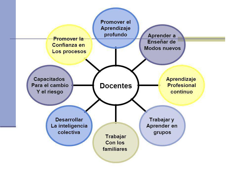 Docentes Promover el Aprendizaje profundo Aprender a Enseñar de Modos nuevos Aprendizaje Profesional continuo Trabajar y Aprender en grupos Trabajar C