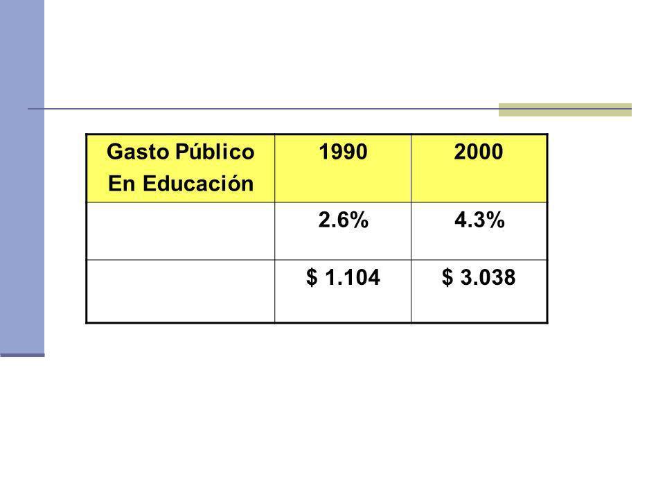 Gasto Público En Educación 19902000 2.6%4.3% $ 1.104$ 3.038