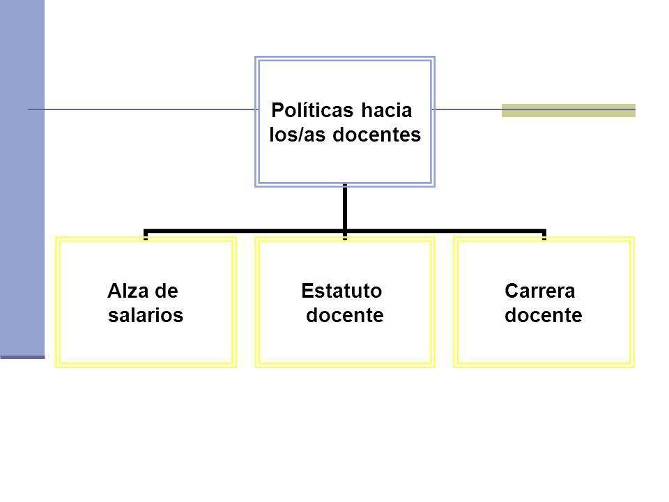 Políticas hacia los/as docentes Alza de salarios Estatuto docente Carrera docente
