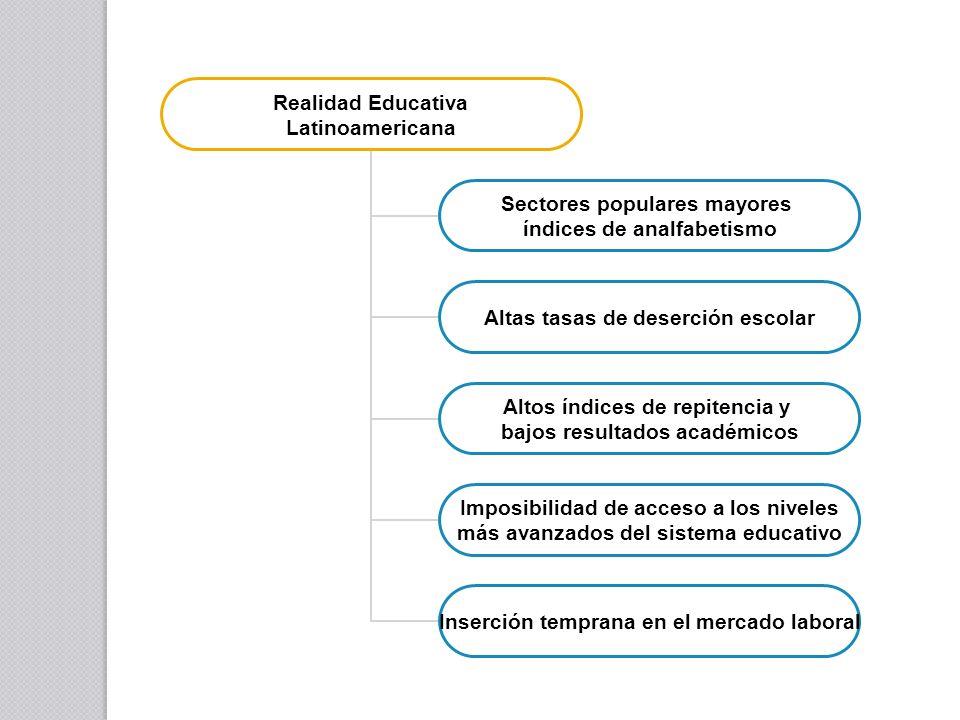 Realidad Educativa Latinoamericana Sectores populares mayores índices de analfabetismo Altas tasas de deserción escolar Altos índices de repitencia y bajos resultados académicos Imposibilidad de acceso a los niveles más avanzados del sistema educativo Inserción temprana en el mercado laboral