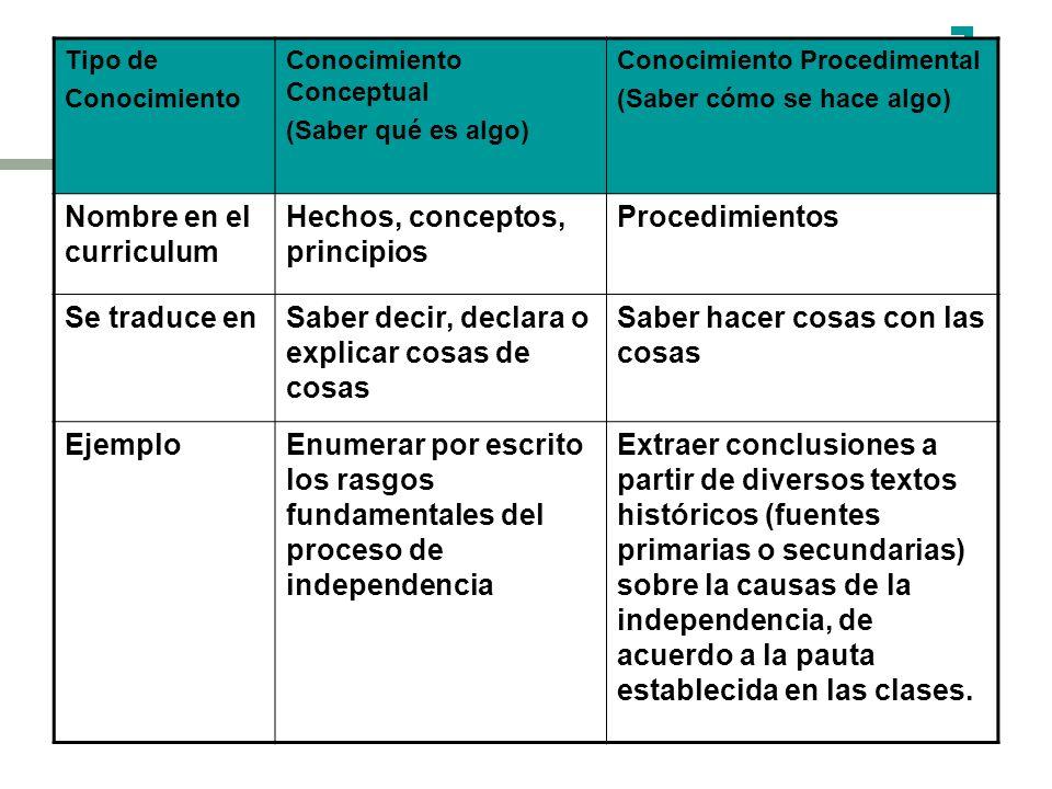 Tipo de Conocimiento Conocimiento Conceptual (Saber qué es algo) Conocimiento Procedimental (Saber cómo se hace algo) Nombre en el curriculum Hechos,