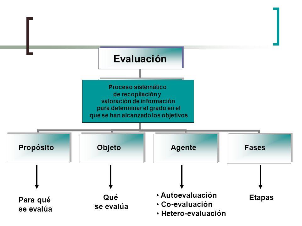 Evaluación F Proceso sistemático de recopilación y valoración de información para determinar el grado en el que se han alcanzado los objetivos Propósi