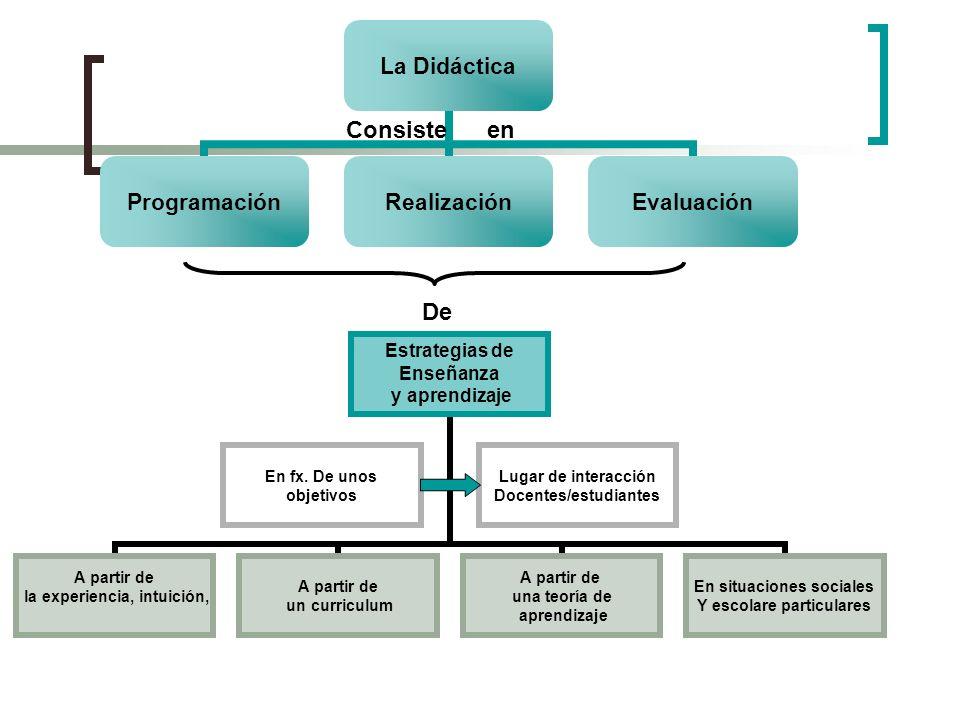 La Didáctica ProgramaciónRealizaciónEvaluación Consiste en De Estrategias de Enseñanza y aprendizaje A partir de la experiencia, intuición, A partir d