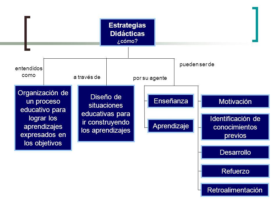 Estrategias Didácticas ¿cómo? Organización de un proceso educativo para lograr los aprendizajes expresados en los objetivos entendidos como pueden ser