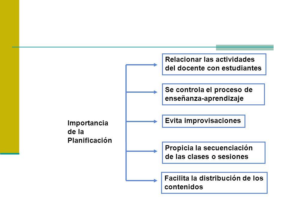 Importancia de la Planificación Relacionar las actividades del docente con estudiantes Se controla el proceso de enseñanza-aprendizaje Evita improvisa