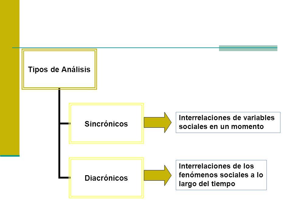 Tipos de Análisis Sincrónicos Diacrónicos Interrelaciones de variables sociales en un momento Interrelaciones de los fenómenos sociales a lo largo del