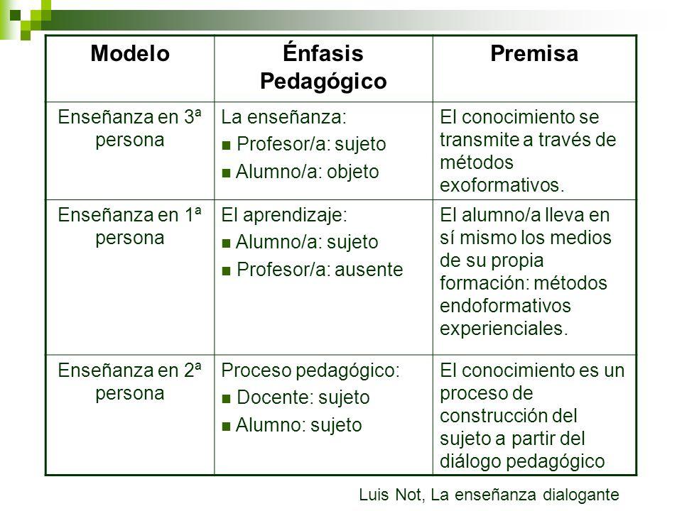 ModeloÉnfasis Pedagógico Premisa Enseñanza en 3ª persona La enseñanza: Profesor/a: sujeto Alumno/a: objeto El conocimiento se transmite a través de mé