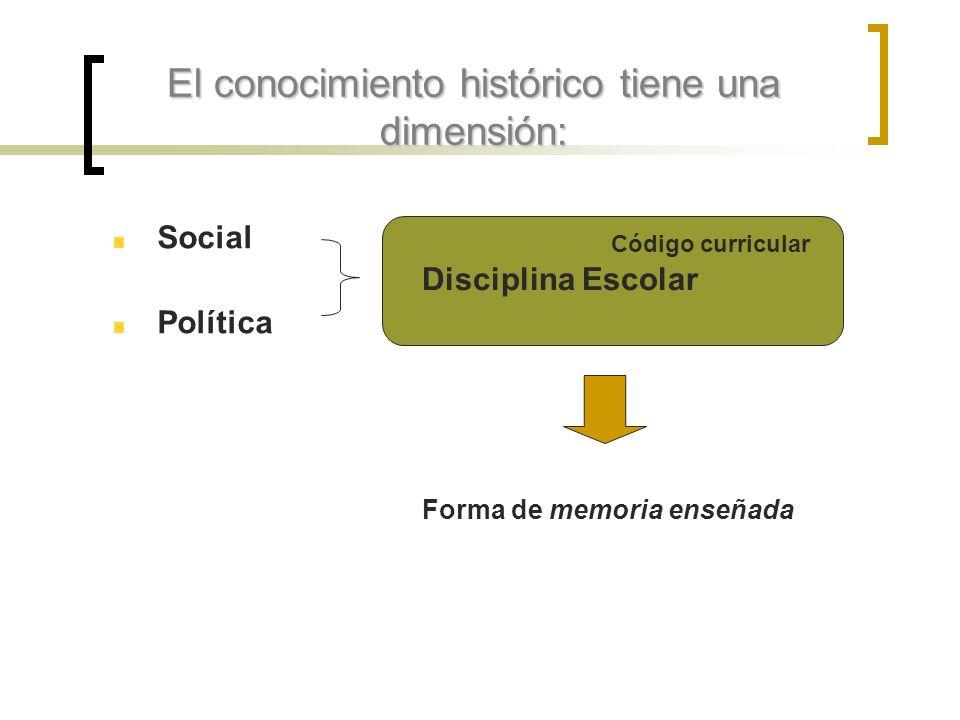 El conocimiento histórico tiene una dimensión: Social Política Disciplina Escolar Código curricular Forma de memoria enseñada