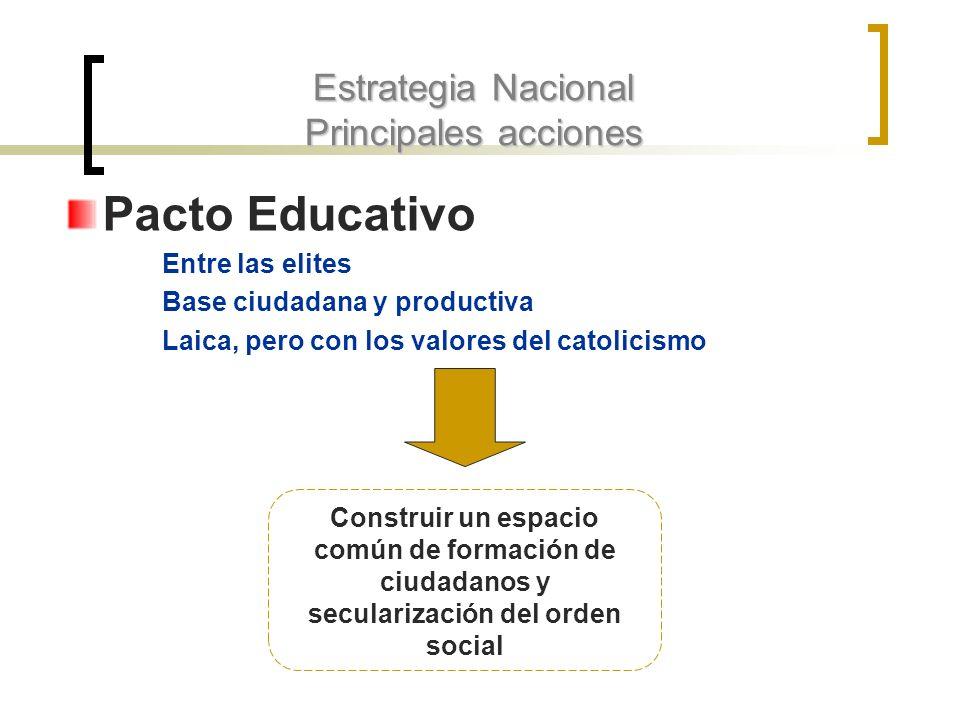 Estrategia Nacional Principales acciones Pacto Educativo Entre las elites Base ciudadana y productiva Laica, pero con los valores del catolicismo Cons