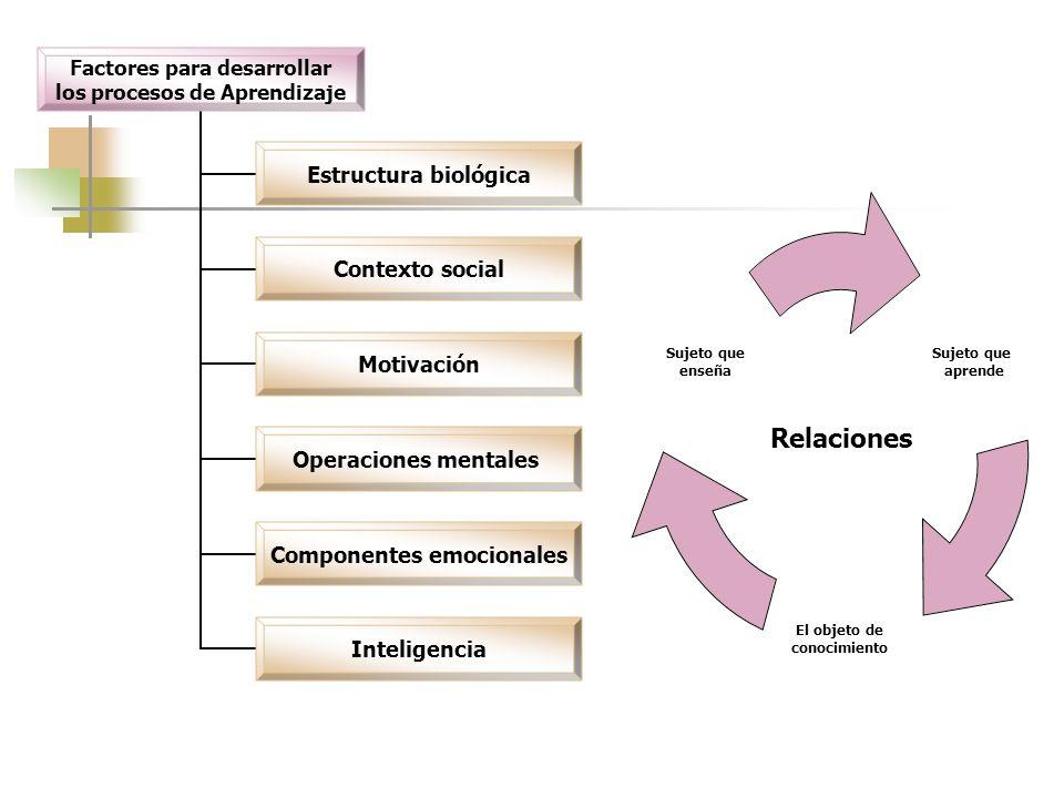 Factores para desarrollar los procesos de Aprendizaje Estructura biológica Contexto social Motivación Operaciones mentales Componentes emocionales Int