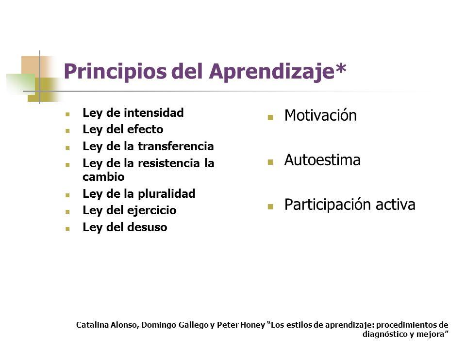 Principios del Aprendizaje* Ley de intensidad Ley del efecto Ley de la transferencia Ley de la resistencia la cambio Ley de la pluralidad Ley del ejer