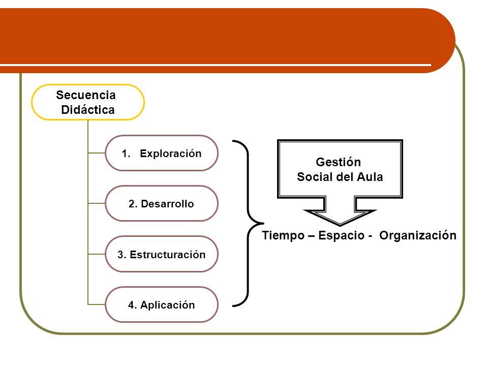 Secuencia Didáctica 1.Exploración 2. Desarrollo 3. Estructuración 4. Aplicación Gestión Social del Aula Tiempo – Espacio - Organización