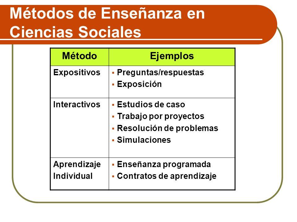 Métodos de Enseñanza en Ciencias Sociales MétodoEjemplos Expositivos Preguntas/respuestas Exposición Interactivos Estudios de caso Trabajo por proyect