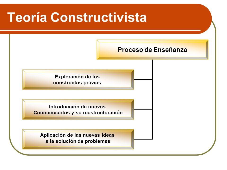 Teoría Constructivista Proceso de Enseñanza Exploración de los constructos previos Introducción de nuevos Conocimientos y su reestructuración Aplicaci