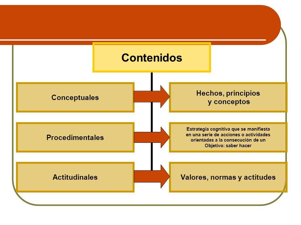 Una vez seleccionado los contenidos: Progresión: Organizar los contenidos según la lógica de la ciencia a enseñar.
